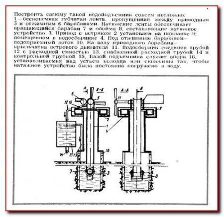 Механизмы для полива участков