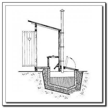 Водоснабжение и канализация. Клозеты.